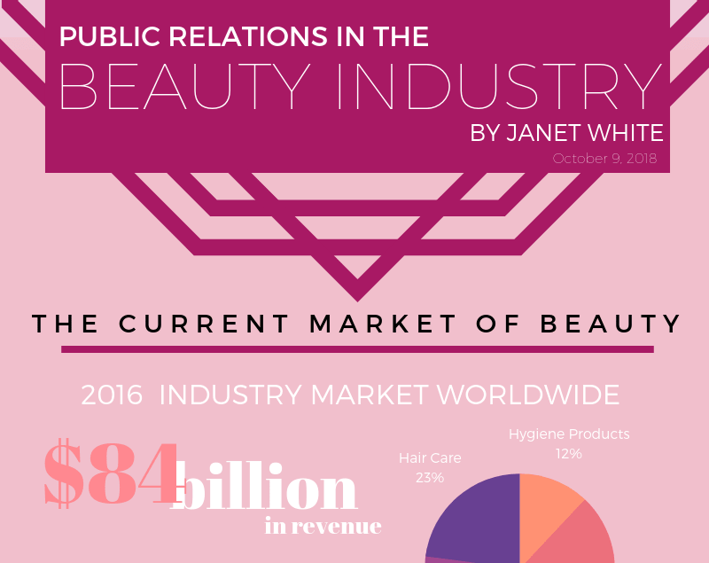 Beauty Infographic by Janet Diane White