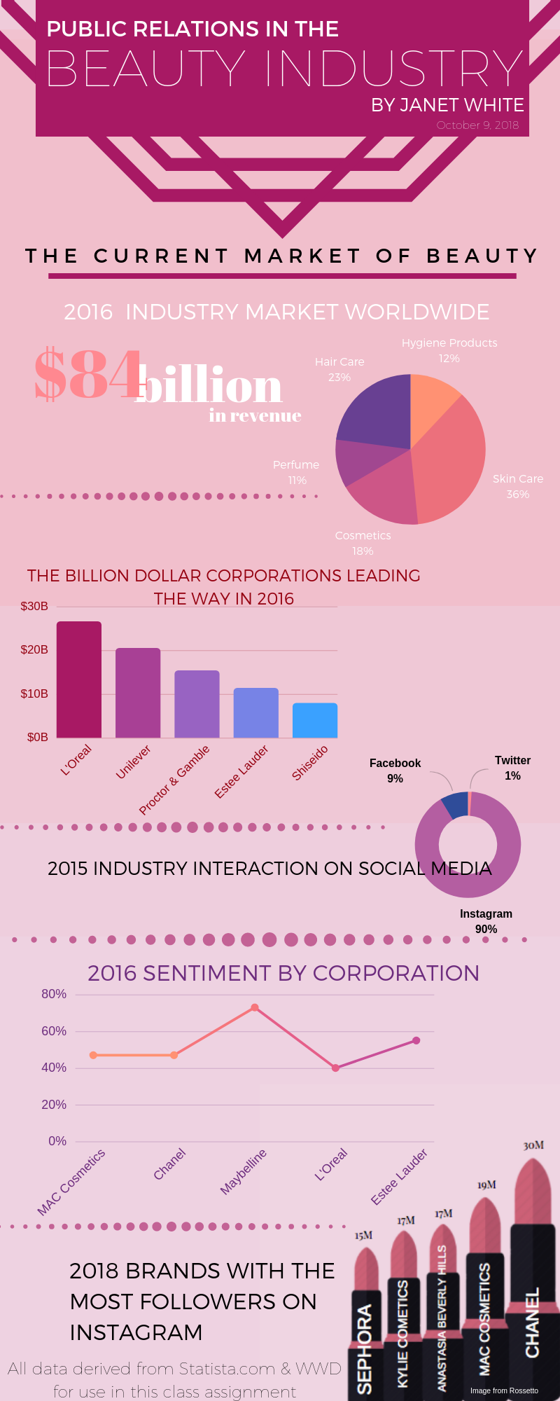 Beauty Industry infographic
